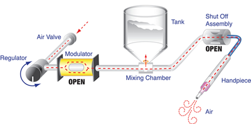 MicroBlaster mixing technology diagram: modulator open