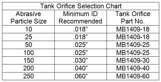 Tank Orifice selection chart