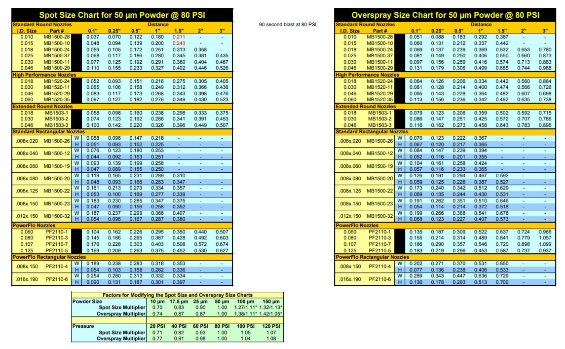 Spot size and overspray size chart