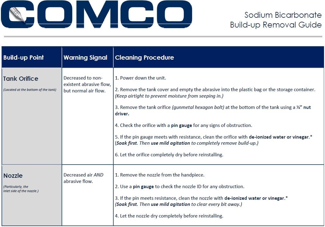MicroBlasting with Sodium Bicarbonate