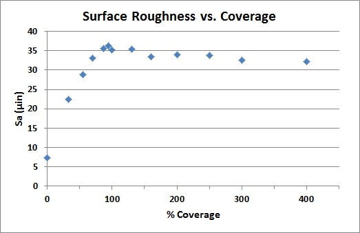 Surface roughness (Sa) vs. percent coverage for 100 µm glass bead.