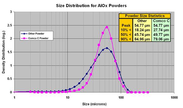 Chart: Particle Size Distribution for Aluminum Oxide abrasive