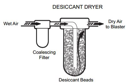 Desiccant dryer for a micro-abrasive blasting system