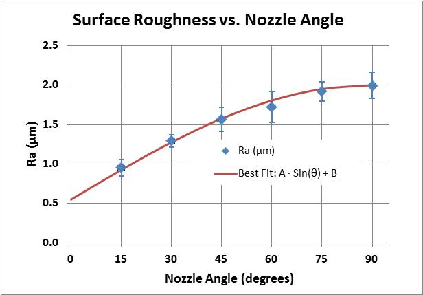 Chart: surface roughness vs. nozzle angle