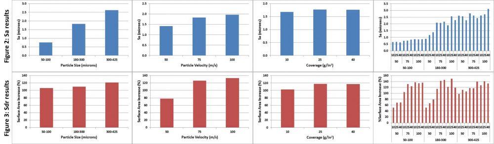 Fig 2 and 3; Sdr and Sa results