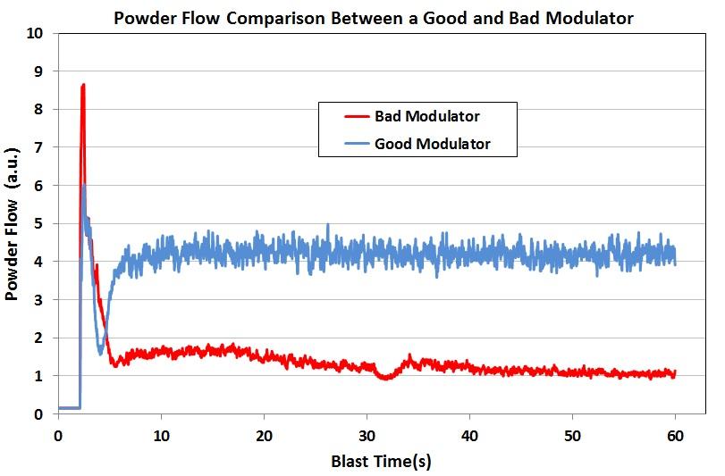 Good v. Bad modulator output