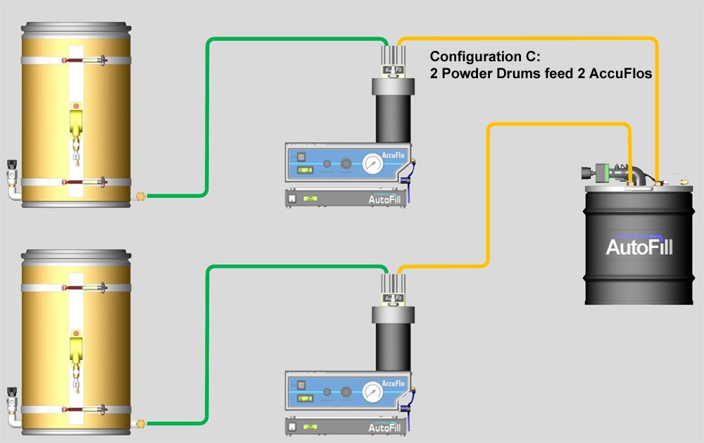 AutoFill Configuration C