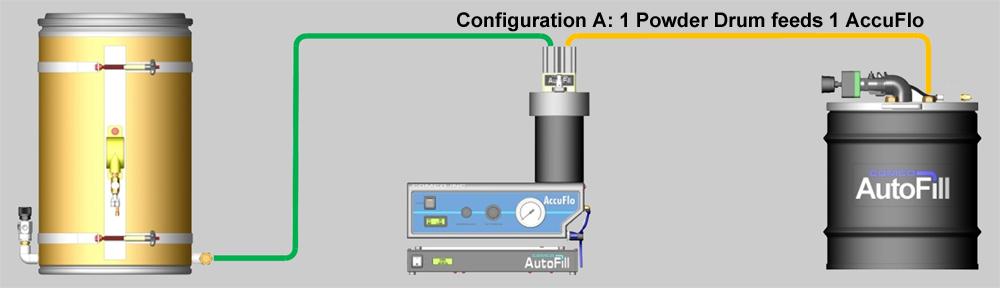 AutoFill Configuration A
