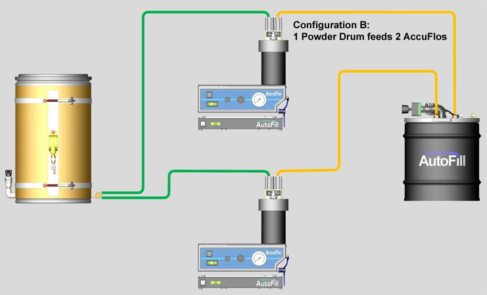 AutoFill Configuration B