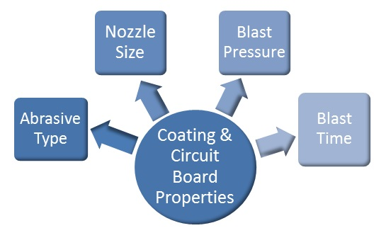 Coating and circuit board properties drive blasting approach