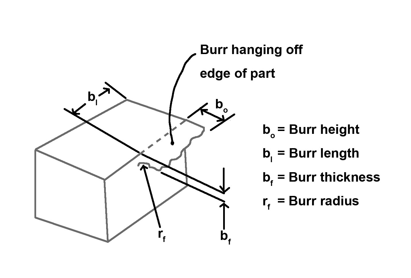 FIG 1 - Burr measurements includes: burr height, burr length, burr thickness and radius.