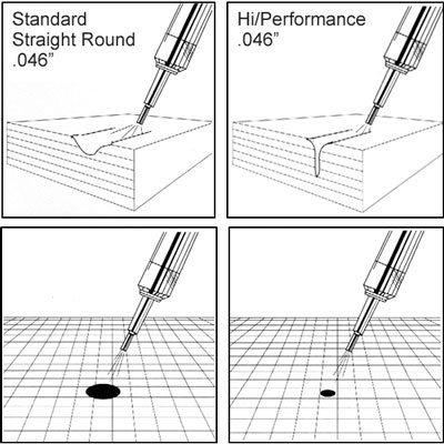 Spot size from a Standard Nozzle vs. a Hi/Performance nozzle