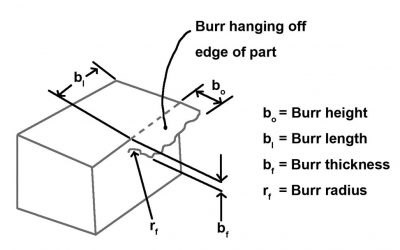 The Missing Measurements of Deburring